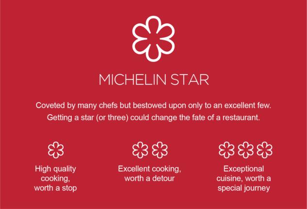michelin yıldızı