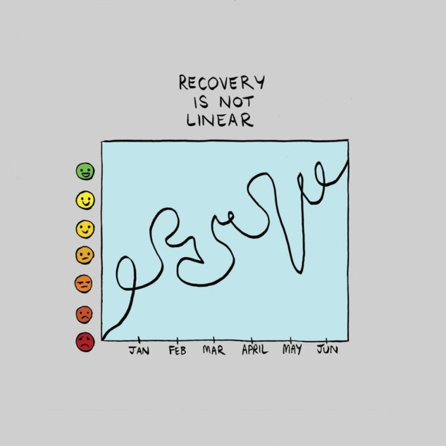 Recovery is not Linear