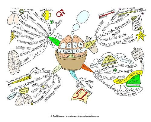 idea-creation-mind-map