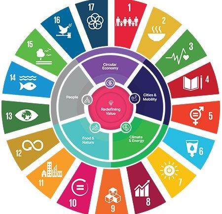 Sürdürülebilir Kalkınma Amaçları: Harekete Geçme Zamanı