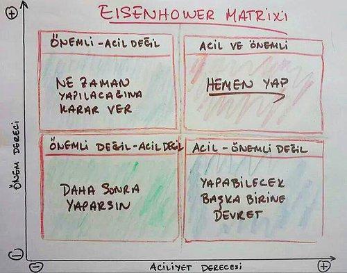 Eisenhower Matrisi