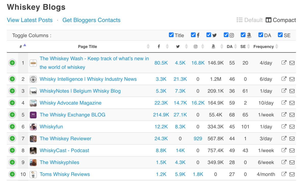 en iyi viski blogları