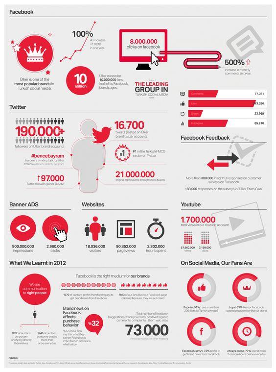 Sosyal Medya Kullanım Oranı